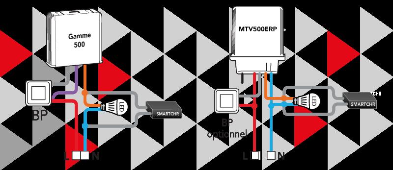 Schéma de câblage de la SMARTCHR